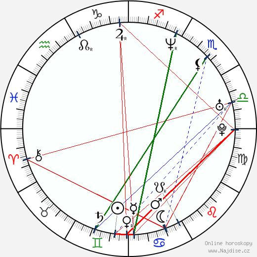 Vláďa Šafránek wikipedie wiki 2018, 2019 horoskop
