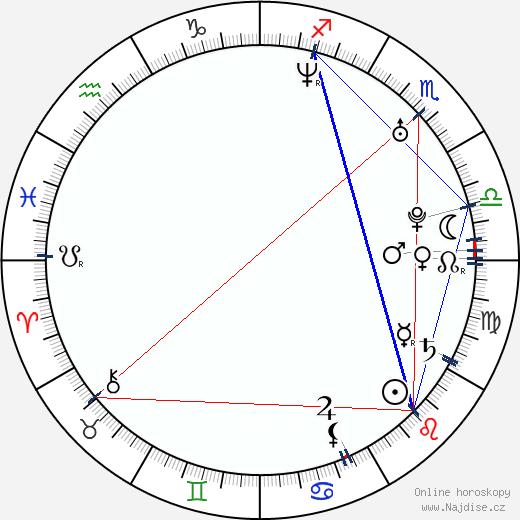 Vladimir 518 wikipedie wiki 2020, 2021 horoskop