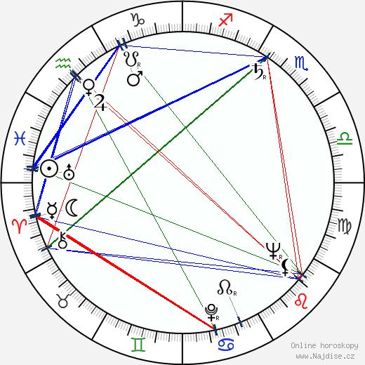 Vladimír Bičík wikipedie wiki 2020, 2021 horoskop