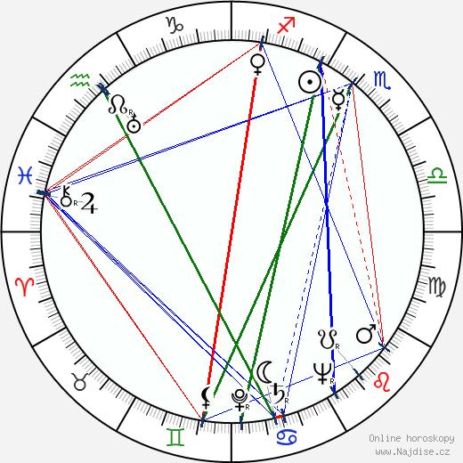 Vladimír Bor wikipedie wiki 2020, 2021 horoskop