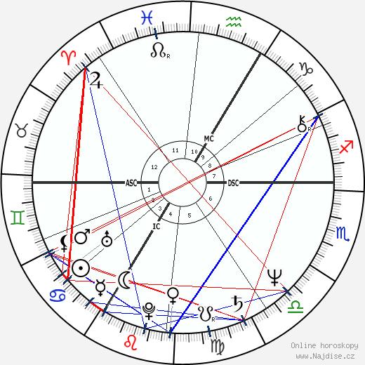 Vladimír Čech ml. wikipedie wiki 2019, 2020 horoskop