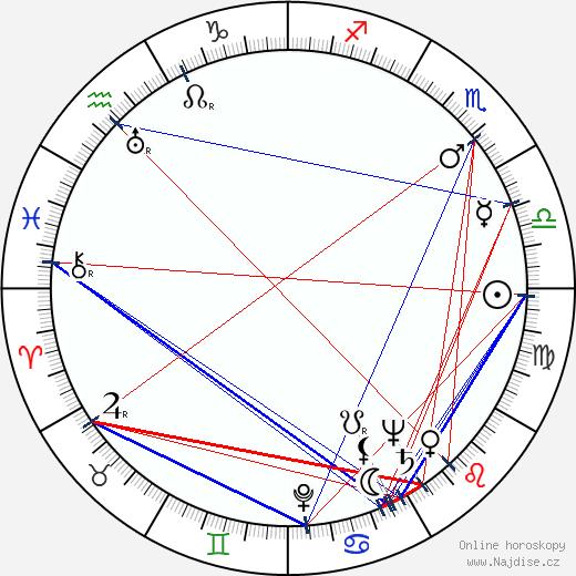 Vladimír Čech st. wikipedie wiki 2020, 2021 horoskop