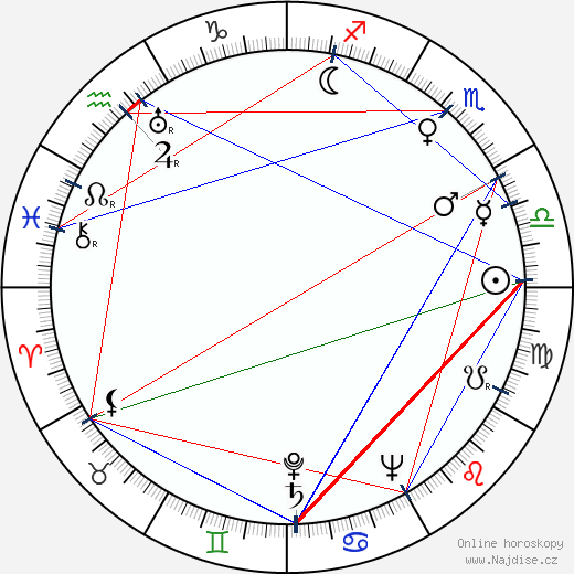 Vladimír Čech wikipedie wiki 2018, 2019 horoskop