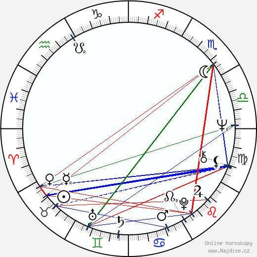 Vladimír Drha wikipedie wiki 2017, 2018 horoskop