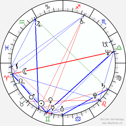 Vladimír Durdík ml. wikipedie wiki 2020, 2021 horoskop