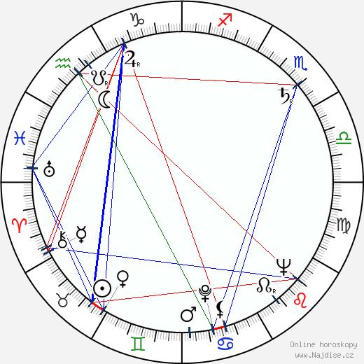 Vladimír Dvořák wikipedie wiki 2018, 2019 horoskop