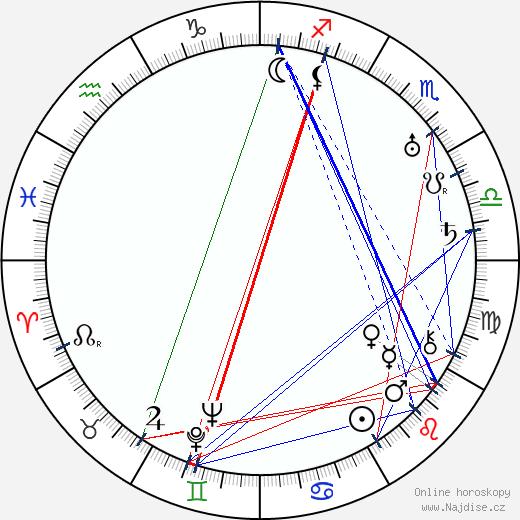 Vladimir Gajdarov wikipedie wiki 2018, 2019 horoskop
