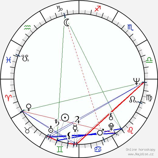 Vladimir Grammatikov wikipedie wiki 2020, 2021 horoskop