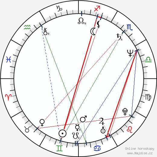 Vladimír Hauser wikipedie wiki 2019, 2020 horoskop