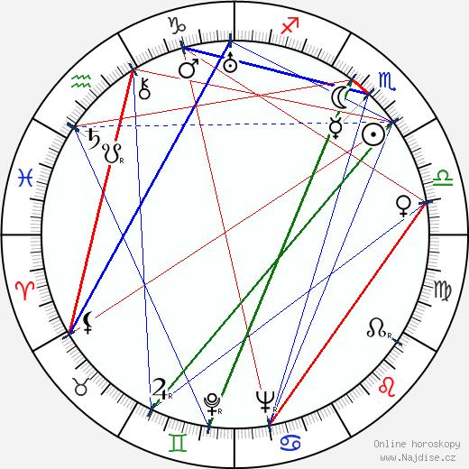 Vladimír Hlavatý wikipedie wiki 2019, 2020 horoskop