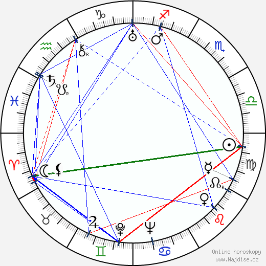 Vladimír Holan wikipedie wiki 2019, 2020 horoskop
