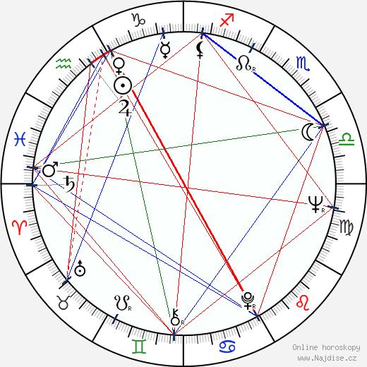 Vladimír Hrabánek wikipedie wiki 2019, 2020 horoskop
