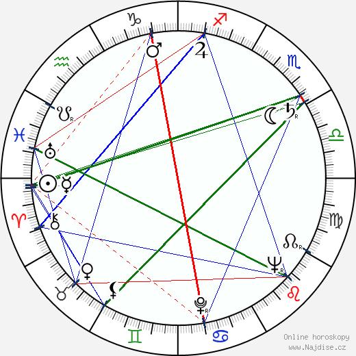 Vladimír Hrubý wikipedie wiki 2020, 2021 horoskop