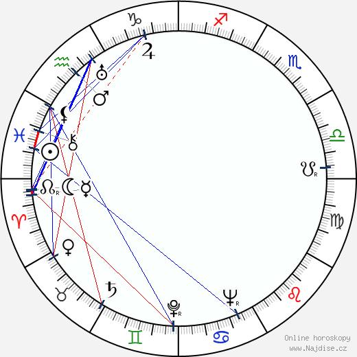 Vladimír Huber wikipedie wiki 2020, 2021 horoskop