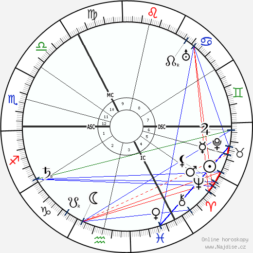 Vladimir Iljič Lenin wikipedie wiki 2019, 2020 horoskop