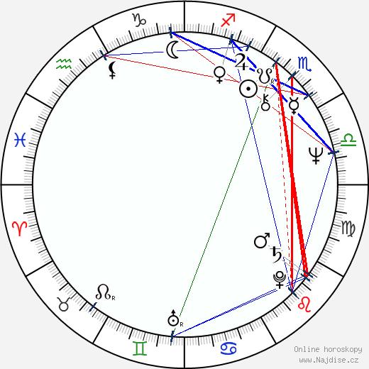 Vladimir Iljin wikipedie wiki 2018, 2019 horoskop