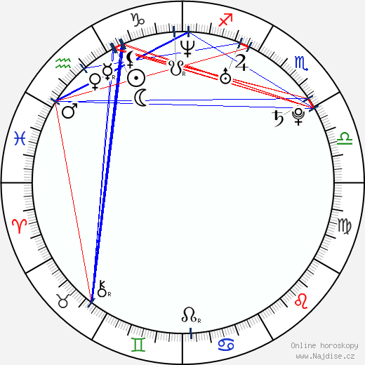 Vladimir Jaglyč wikipedie wiki 2017, 2018 horoskop