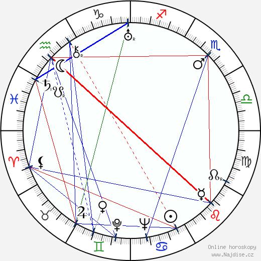 Vladimír Jedenáctík wikipedie wiki 2020, 2021 horoskop