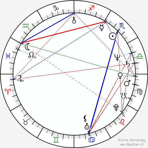 Vladimír Jedľovský wikipedie wiki 2020, 2021 horoskop