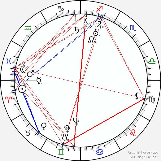 Vladimir Korš-Sablin wikipedie wiki 2019, 2020 horoskop