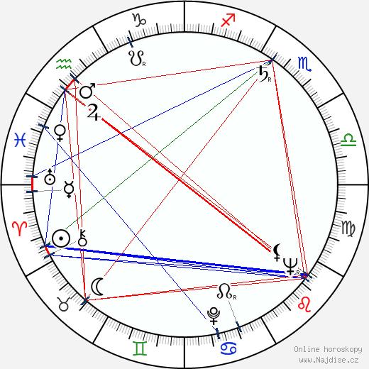Vladimír Kostovič wikipedie wiki 2017, 2018 horoskop