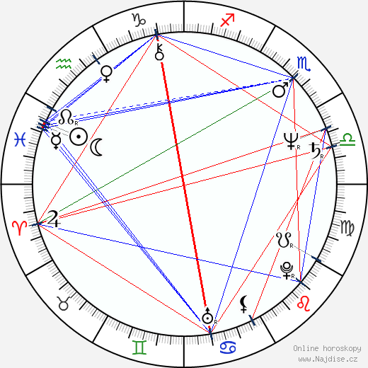 Vladimír Kratina wikipedie wiki 2020, 2021 horoskop