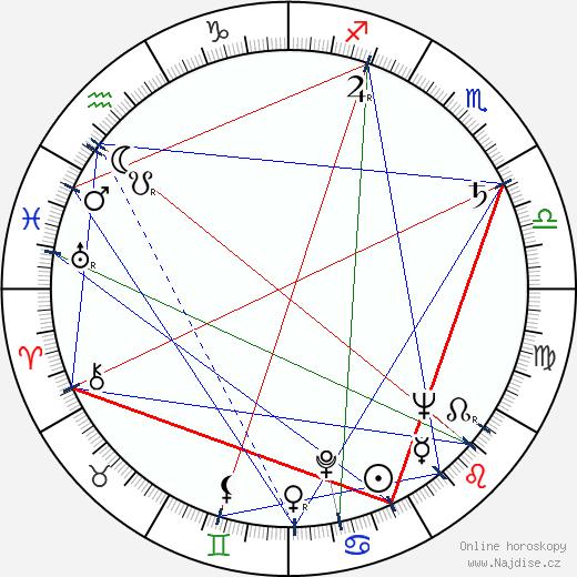 Vladimír Krška wikipedie wiki 2018, 2019 horoskop