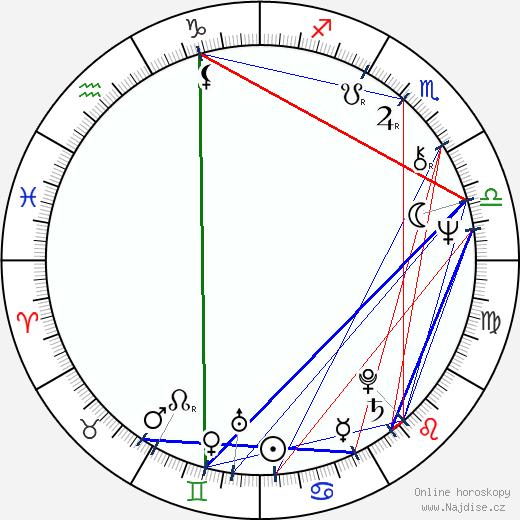 Vladimír Kudla wikipedie wiki 2017, 2018 horoskop