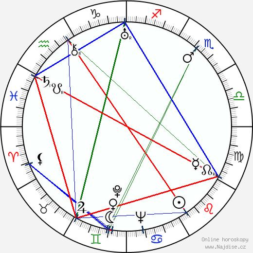 Vladimír Leraus wikipedie wiki 2018, 2019 horoskop