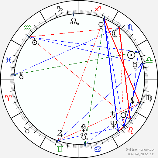 Vladimír Linka wikipedie wiki 2020, 2021 horoskop