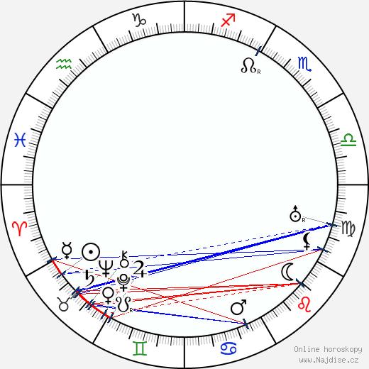 Vladimír Marek wikipedie wiki 2020, 2021 horoskop