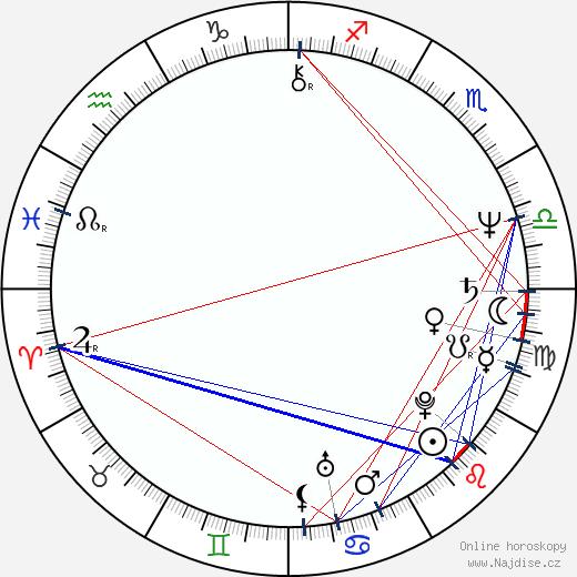 Vladimír Marek wikipedie wiki 2019, 2020 horoskop