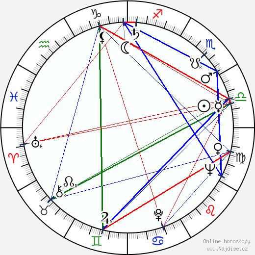 Vladimír Menšík wikipedie wiki 2019, 2020 horoskop