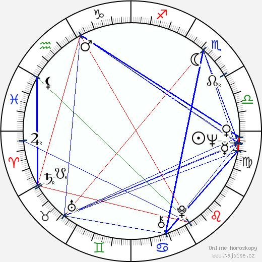 Vladimir Meňšov wikipedie wiki 2019, 2020 horoskop