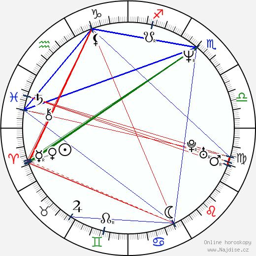 Vladimír Morávek wikipedie wiki 2020, 2021 horoskop