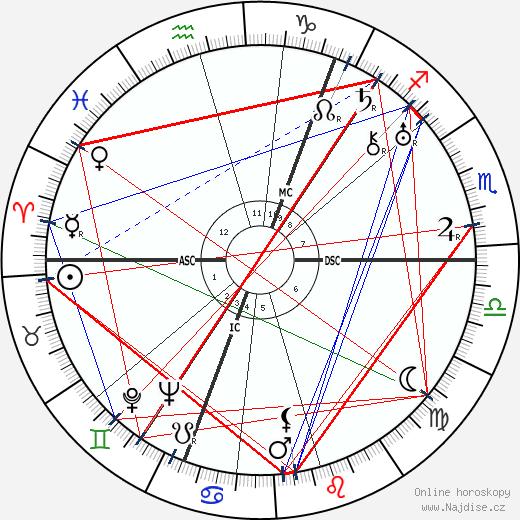 Vladimir Nabokov wikipedie wiki 2018, 2019 horoskop