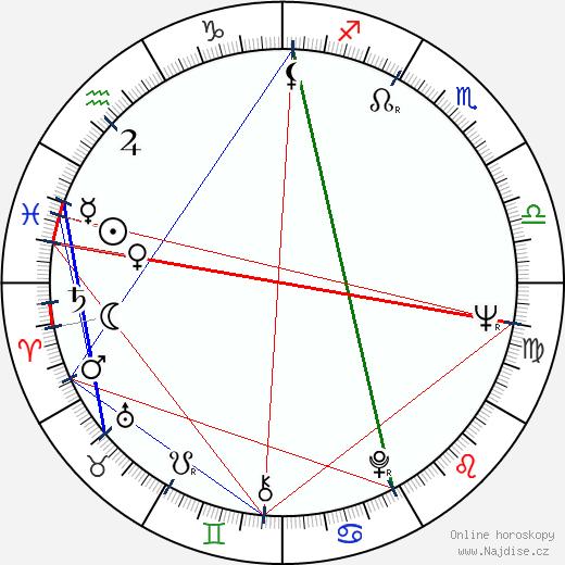 Vladimír Nadrchal wikipedie wiki 2017, 2018 horoskop