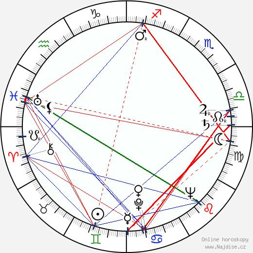 Vladimír Navrátil wikipedie wiki 2020, 2021 horoskop