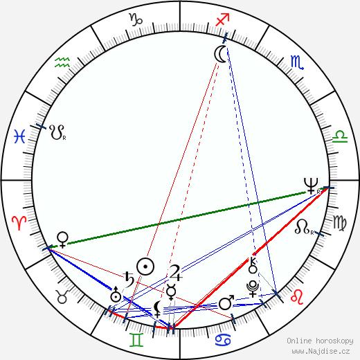 Vladimír Ondruš wikipedie wiki 2019, 2020 horoskop