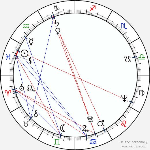 Vladimír Opletal wikipedie wiki 2019, 2020 horoskop