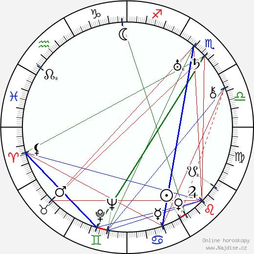 Vladimir Petrov wikipedie wiki 2020, 2021 horoskop