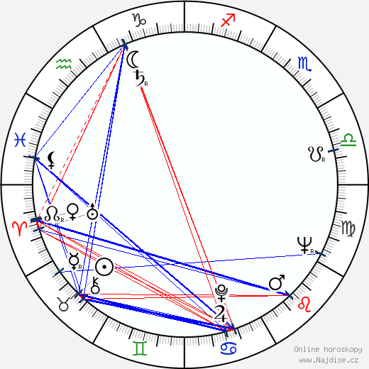 Vladimír Pospíšil wikipedie wiki 2019, 2020 horoskop