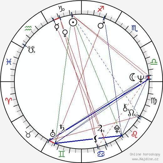 Vladimír Pucholt wikipedie wiki 2020, 2021 horoskop