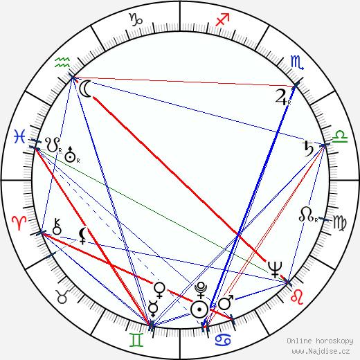 Vladimír Ráž wikipedie wiki 2018, 2019 horoskop