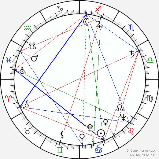 Vladimír Salač wikipedie wiki 2019, 2020 horoskop