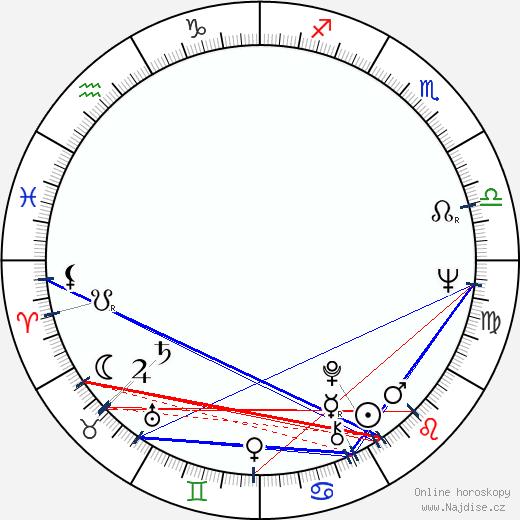 Vladimir Šamšurin wikipedie wiki 2017, 2018 horoskop