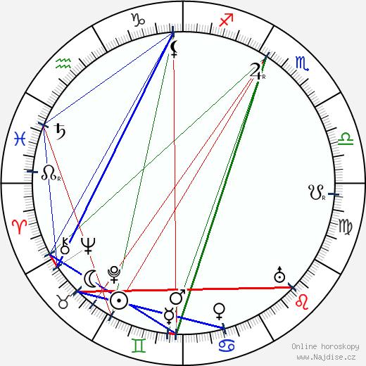 Vladimír Smíchovský wikipedie wiki 2017, 2018 horoskop