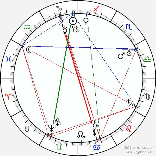 Vladimir Sokoloff wikipedie wiki 2019, 2020 horoskop