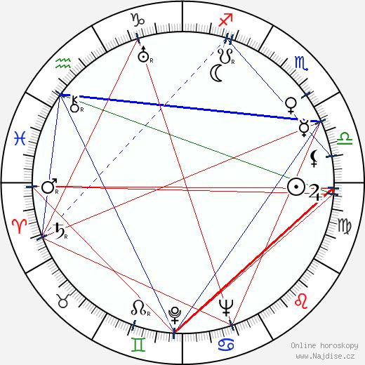 Vladimir Solovjov wikipedie wiki 2019, 2020 horoskop