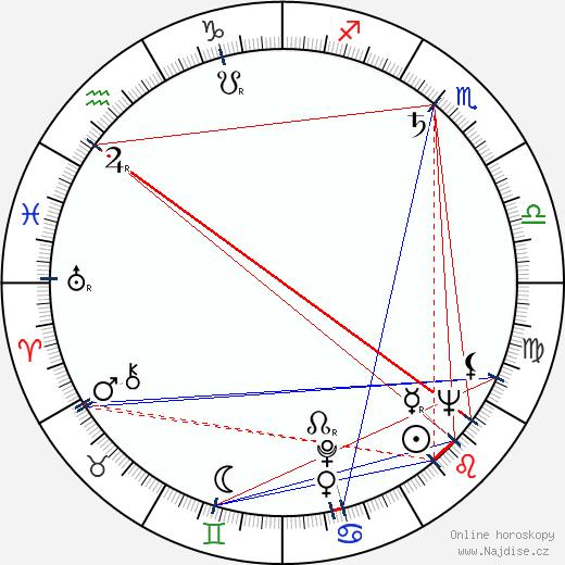 Vladimír Stach wikipedie wiki 2019, 2020 horoskop
